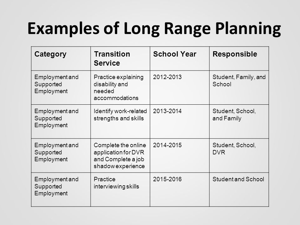 Examples of Long Range Planning CategoryTransition Service School YearResponsible Employment and Supported Employment Practice explaining disability and needed accommodations 2012-2013Student, Family, and School Employment and Supported Employment Identify work-related strengths and skills 2013-2014Student, School, and Family Employment and Supported Employment Complete the online application for DVR and Complete a job shadow experience 2014-2015Student, School, DVR Employment and Supported Employment Practice interviewing skills 2015-2016Student and School