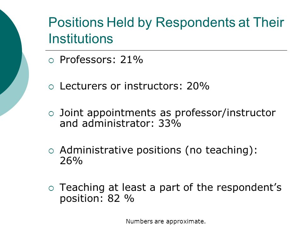 Positions Held by Respondents at Their Institutions  Professors: 21%  Lecturers or instructors: 20%  Joint appointments as professor/instructor and administrator: 33%  Administrative positions (no teaching): 26%  Teaching at least a part of the respondent's position: 82 % Numbers are approximate.