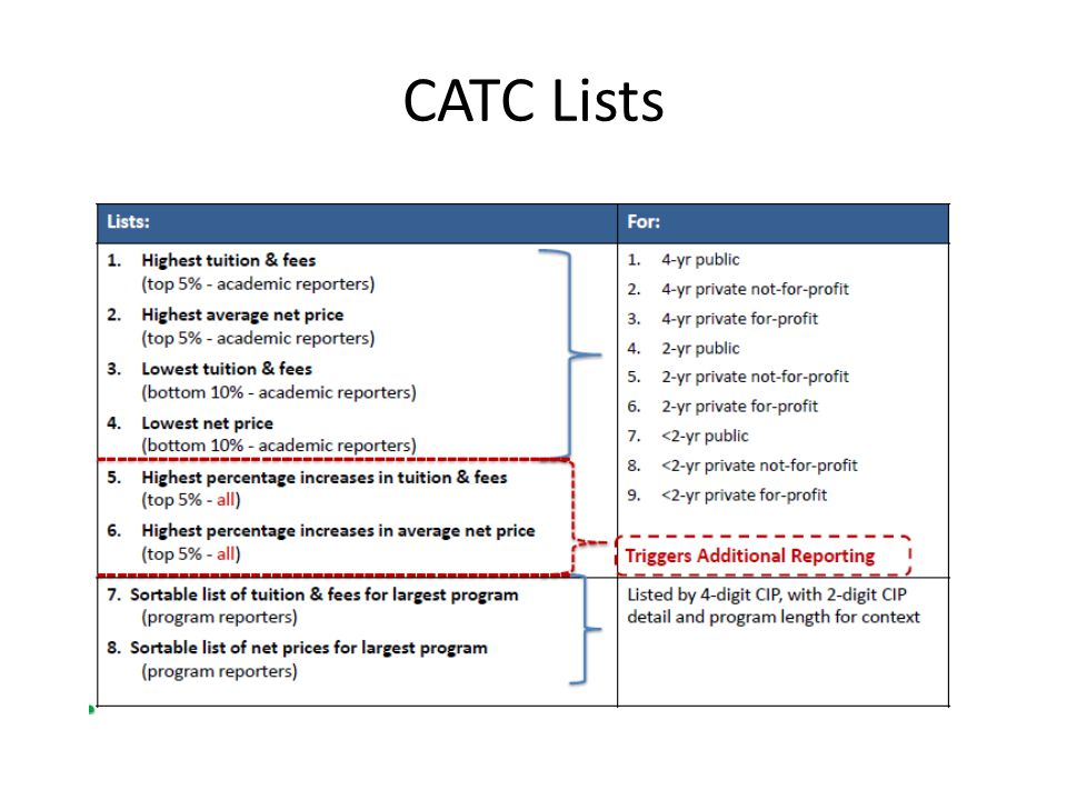 CATC Lists