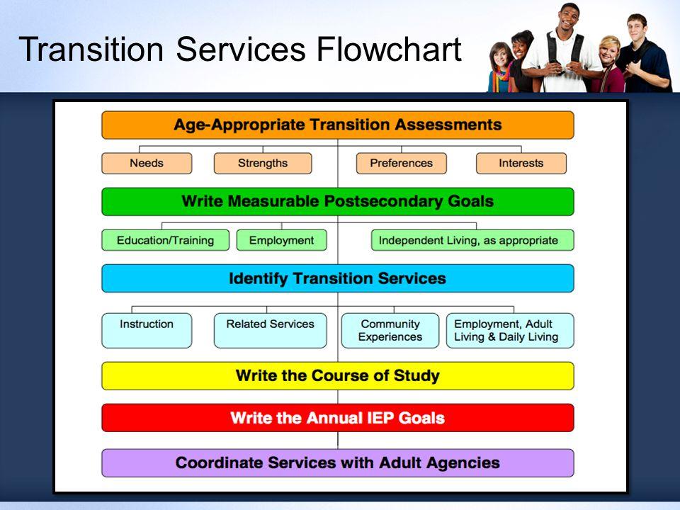 Transition Services Flowchart