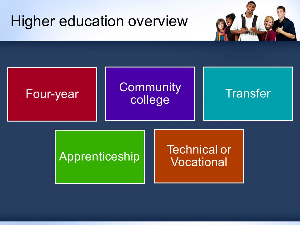 Higher education overview Four-year Community college Transfer Apprenticeship Technical or Vocational