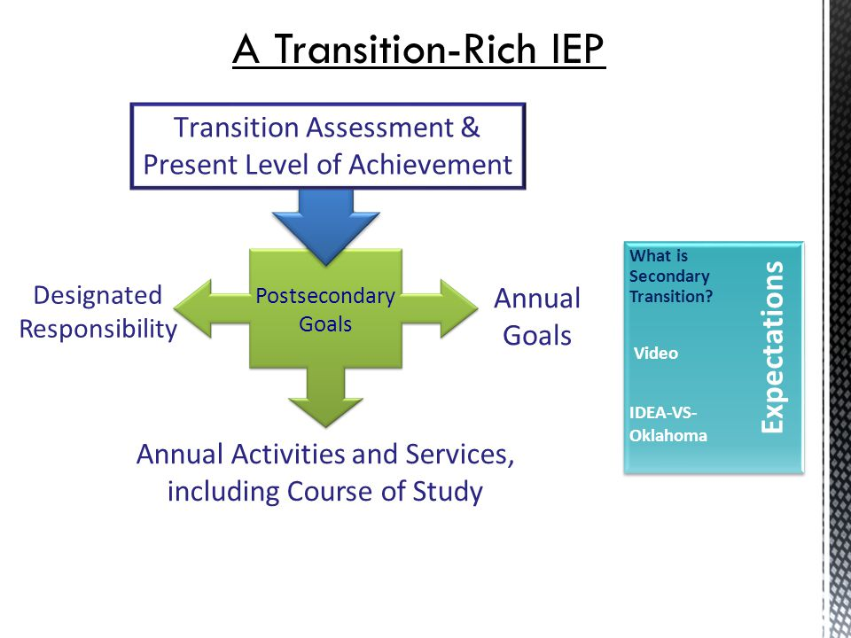 http://www.youtube.com/watch?v=qiLDMBDPCEY Expectations What is Secondary Transition.