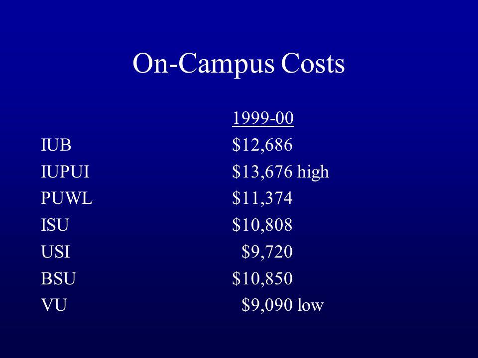 On-Campus Costs 1999-00 IUB $12,686 IUPUI$13,676 high PUWL $11,374 ISU $10,808 USI $9,720 BSU $10,850 VU $9,090 low