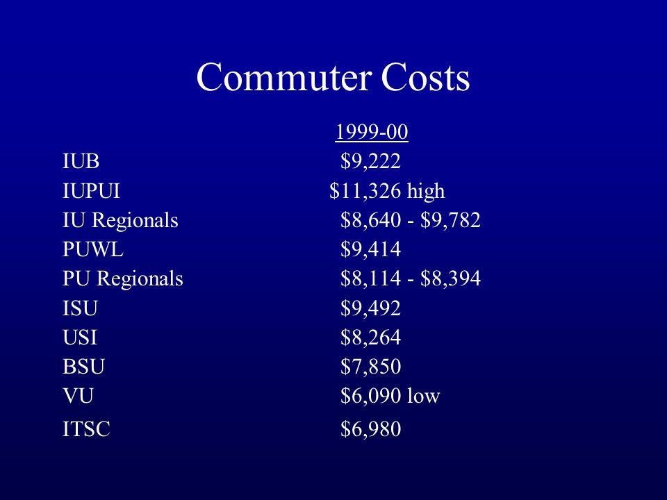 Commuter Costs 1999-00 IUB $9,222 IUPUI $11,326 high IU Regionals $8,640 - $9,782 PUWL $9,414 PU Regionals $8,114 - $8,394 ISU $9,492 USI $8,264 BSU $7,850 VU $6,090 low ITSC $6,980