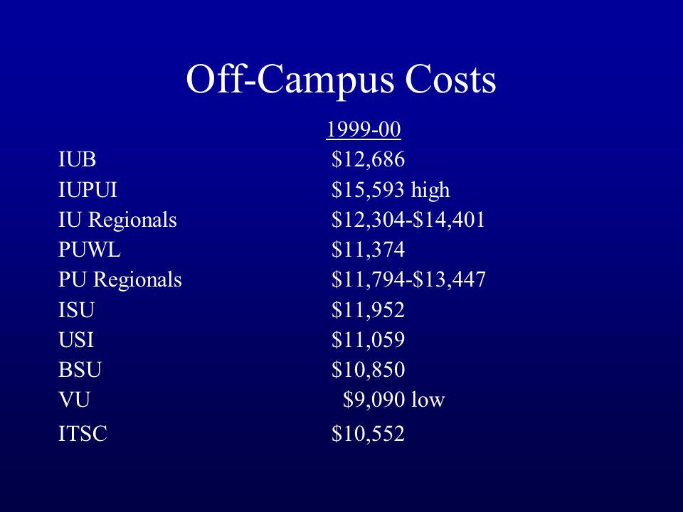 Off-Campus Costs 1999-00 IUB $12,686 IUPUI$15,593 high IU Regionals$12,304-$14,401 PUWL$11,374 PU Regionals$11,794-$13,447 ISU $11,952 USI $11,059 BSU$10,850 VU $9,090 low ITSC$10,552