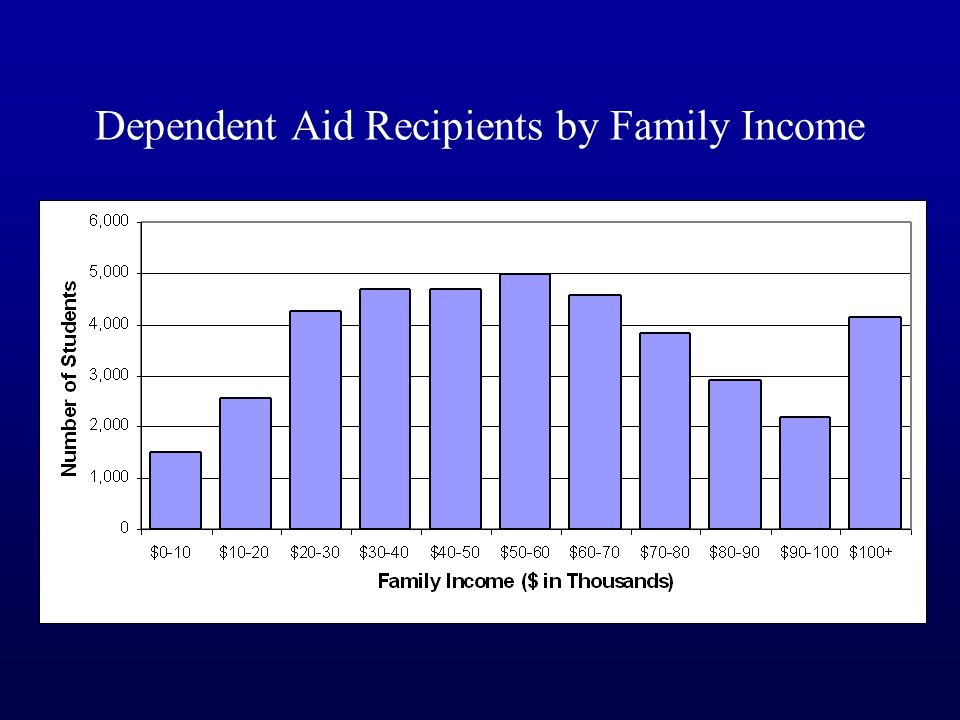 Dependent Aid Recipients by Family Income