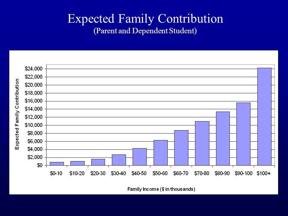 Expected Family Contribution (Parent and Dependent Student)