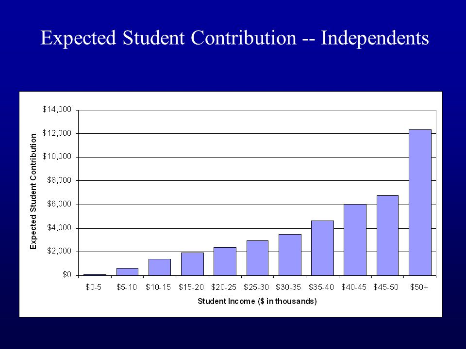 Expected Student Contribution -- Independents