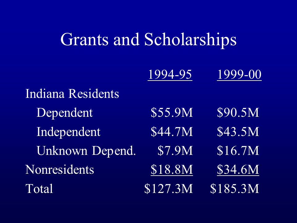 Grants and Scholarships 1994-95 1999-00 Indiana Residents Dependent $55.9M $90.5M Independent $44.7M $43.5M Unknown Depend.