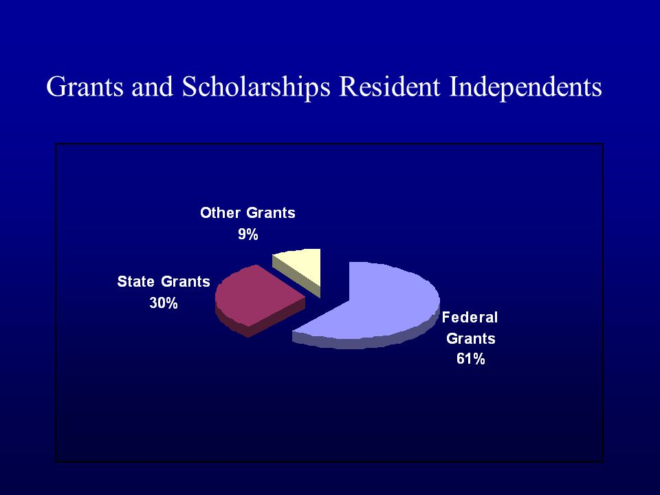 Grants and Scholarships Resident Independents