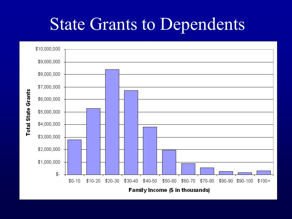 State Grants to Dependents