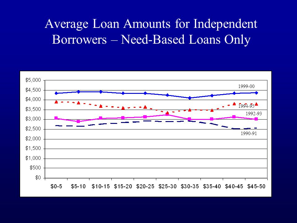 Average Loan Amounts for Independent Borrowers – Need-Based Loans Only 1999-00 1994-95 1992-93 1990-91 1999-00 1994-95 1992-93 1990-91