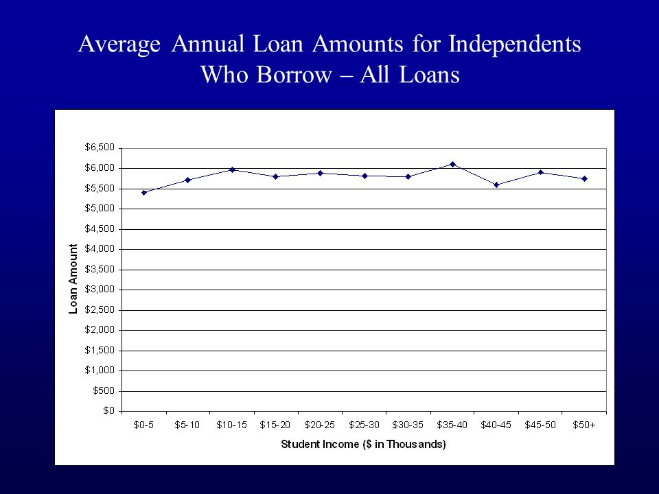 Average Annual Loan Amounts for Independents Who Borrow – All Loans