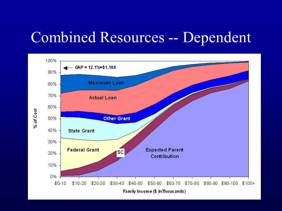 Combined Resources -- Dependent