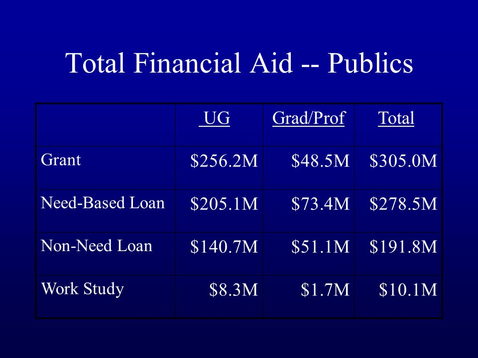 Total Financial Aid -- Publics UG Grad/Prof Total Grant $256.2M$48.5M$305.0M Need-Based Loan $205.1M$73.4M$278.5M Non-Need Loan $140.7M$51.1M$191.8M Work Study $8.3M$1.7M$10.1M