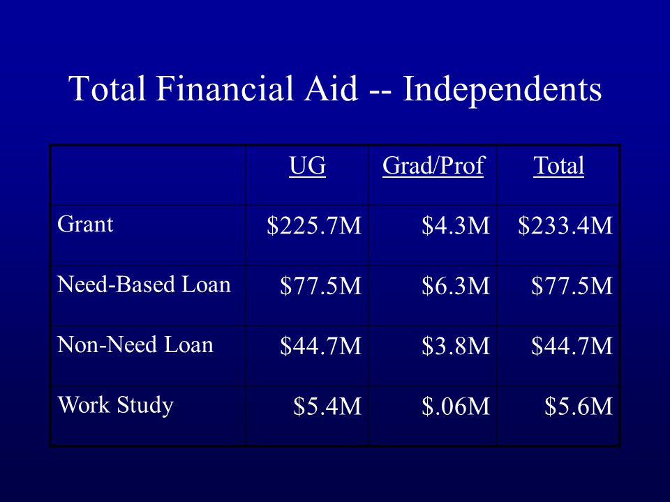 Total Financial Aid -- Independents UGGrad/ProfTotal Grant $225.7M$4.3M$233.4M Need-Based Loan $77.5M$6.3M$77.5M Non-Need Loan $44.7M$3.8M$44.7M Work Study $5.4M$.06M$5.6M