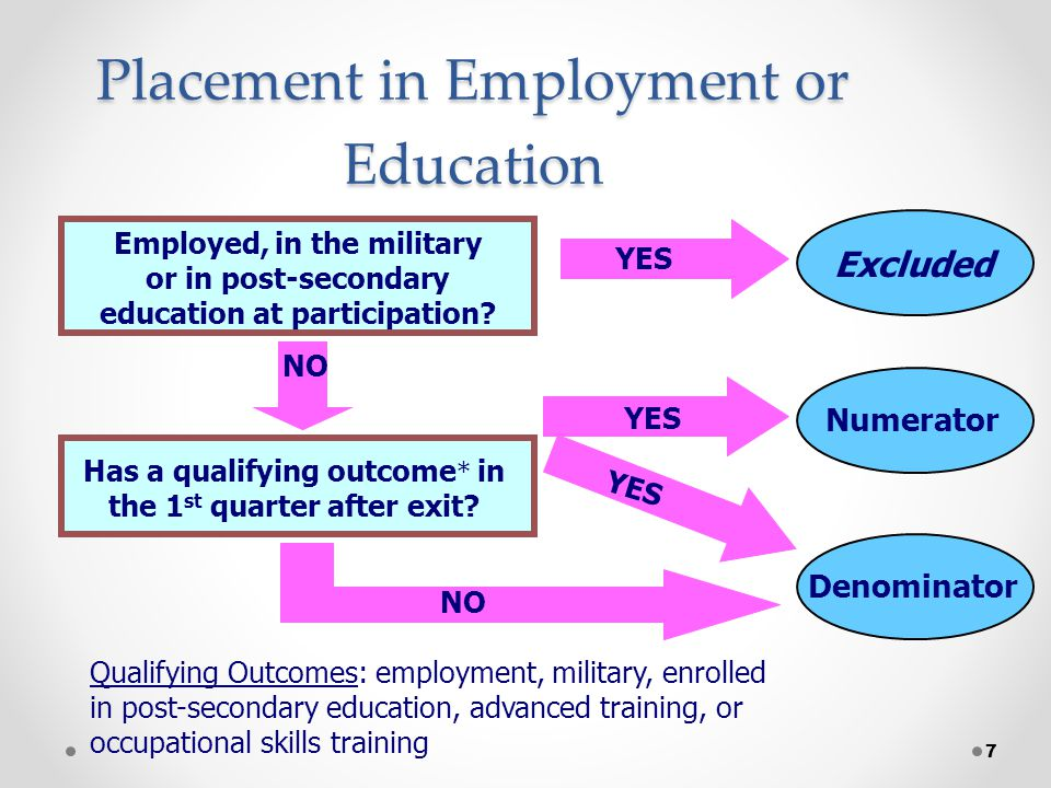 7 Placement in Employment or Education Employed, in the military or in post-secondary education at participation.