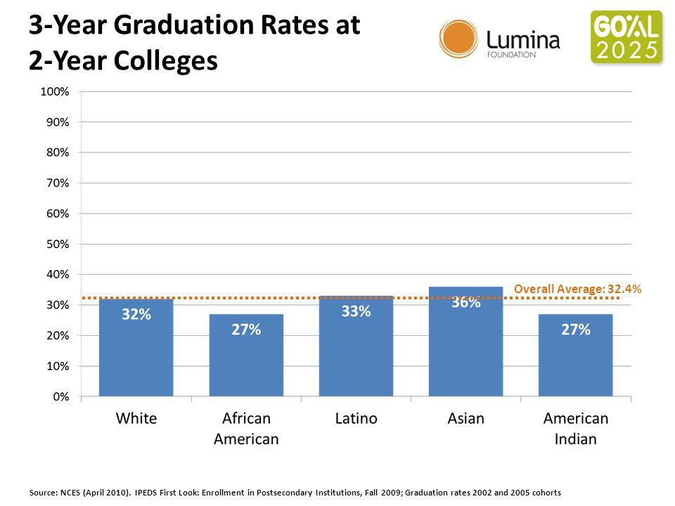 3-Year Graduation Rates at 2-Year Colleges Source: NCES (April 2010).