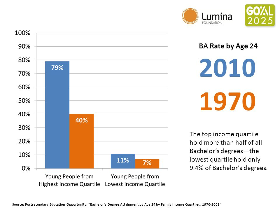 BA Rate by Age 24 2010 1970 Source: Postsecondary Education Opportunity, Bachelor's Degree Attainment by Age 24 by Family Income Quartiles, 1970-2009 The top income quartile hold more than half of all Bachelor's degrees—the lowest quartile hold only 9.4% of Bachelor's degrees.