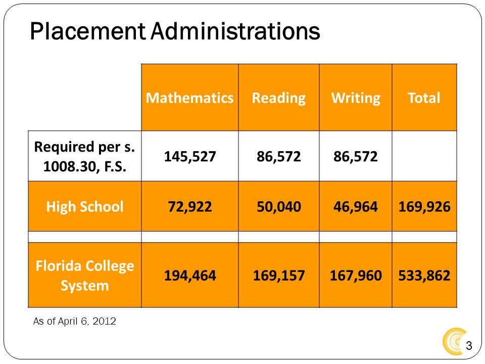 3 Placement Administrations MathematicsReadingWritingTotal Required per s. 1008.30, F.S. 145,52786,572 High School72,92250,04046,964169,926 Florida Co