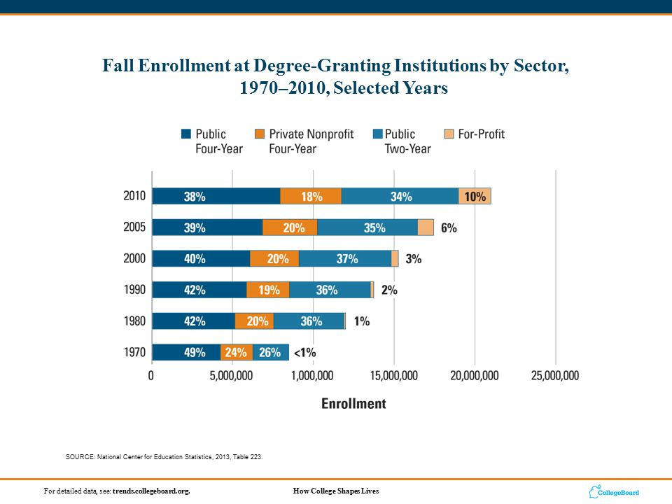 How College Shapes LivesFor detailed data, see: trends.collegeboard.org.