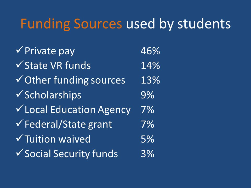 Funding Sources used by students Private pay46% State VR funds14% Other funding sources13% Scholarships9% Local Education Agency7% Federal/State grant