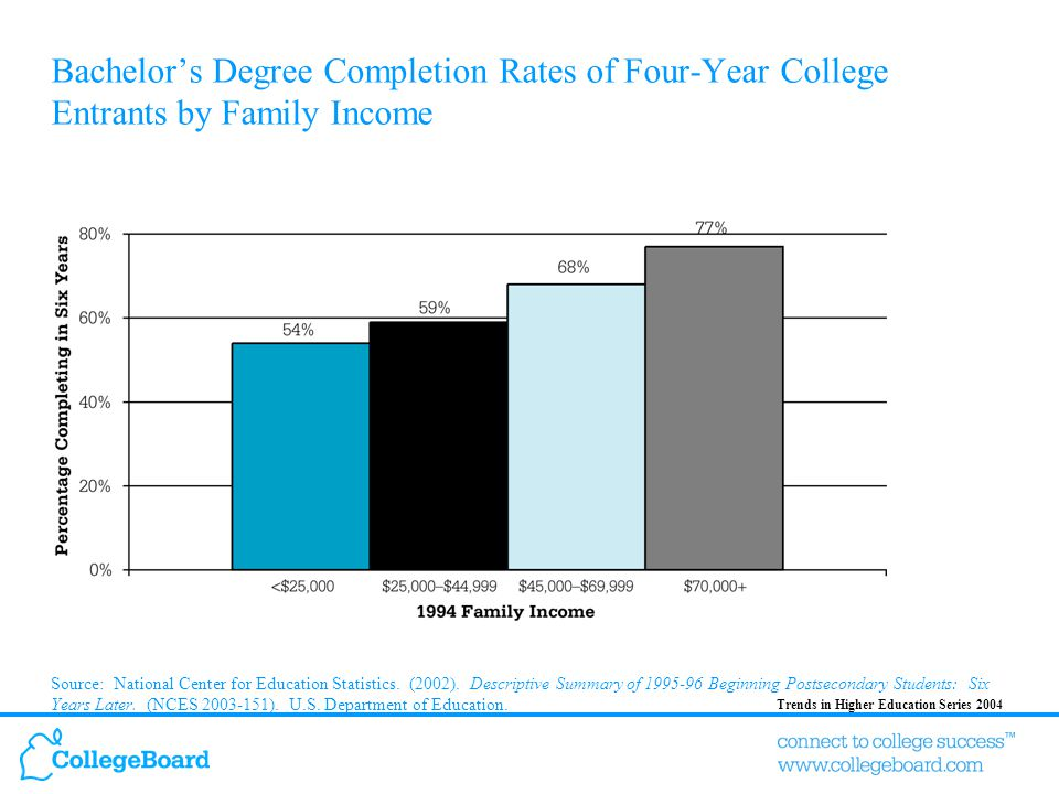 Trends in Higher Education Series 2004 Bachelor's Degree Completion Rates of Four-Year College Entrants by Family Income Source: National Center for Education Statistics.