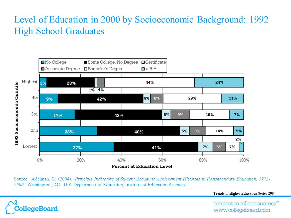 Trends in Higher Education Series 2004 Level of Education in 2000 by Socioeconomic Background: 1992 High School Graduates Source: Adelman, C.