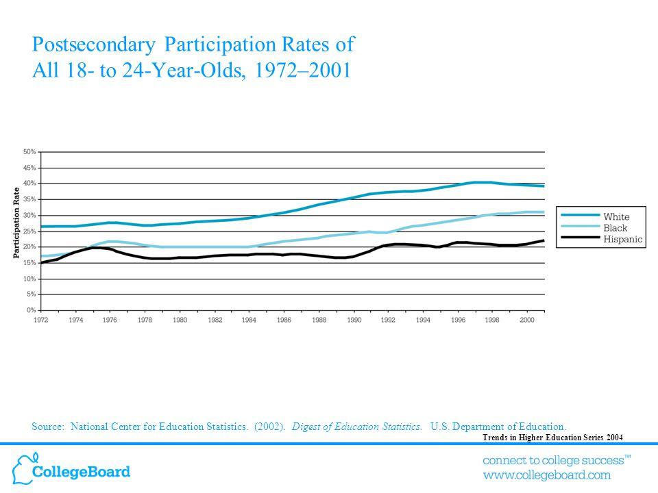 Trends in Higher Education Series 2004 Highest Education Level by Race/Ethnicity, 2002 Source: U.S.