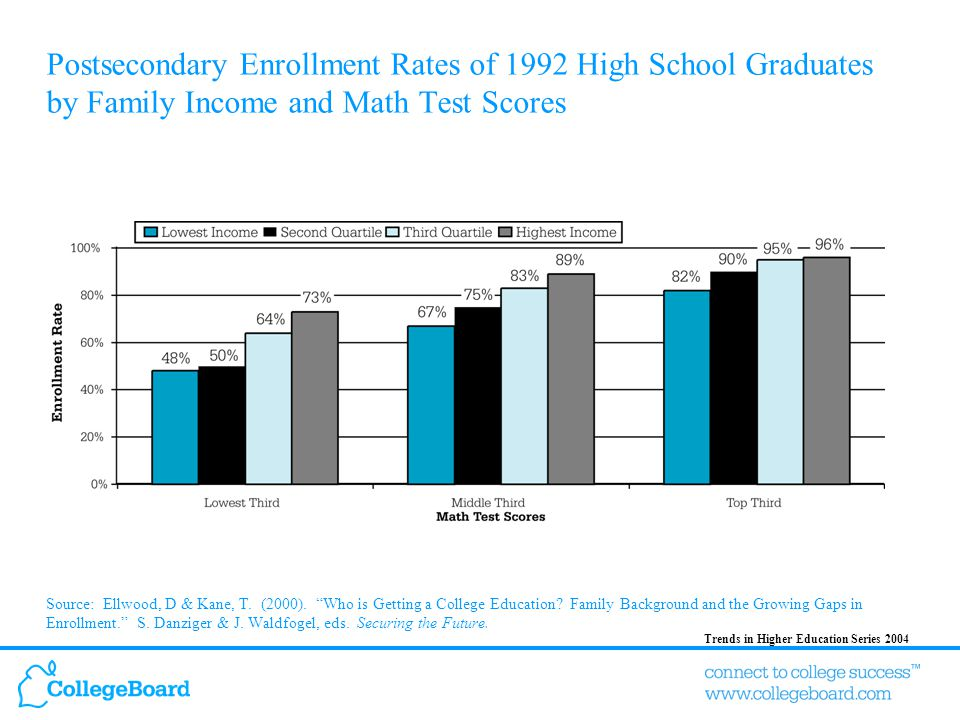 Trends in Higher Education Series 2004 Postsecondary Enrollment Rates of 1992 High School Graduates by Family Income and Math Test Scores Source: Ellwood, D & Kane, T.
