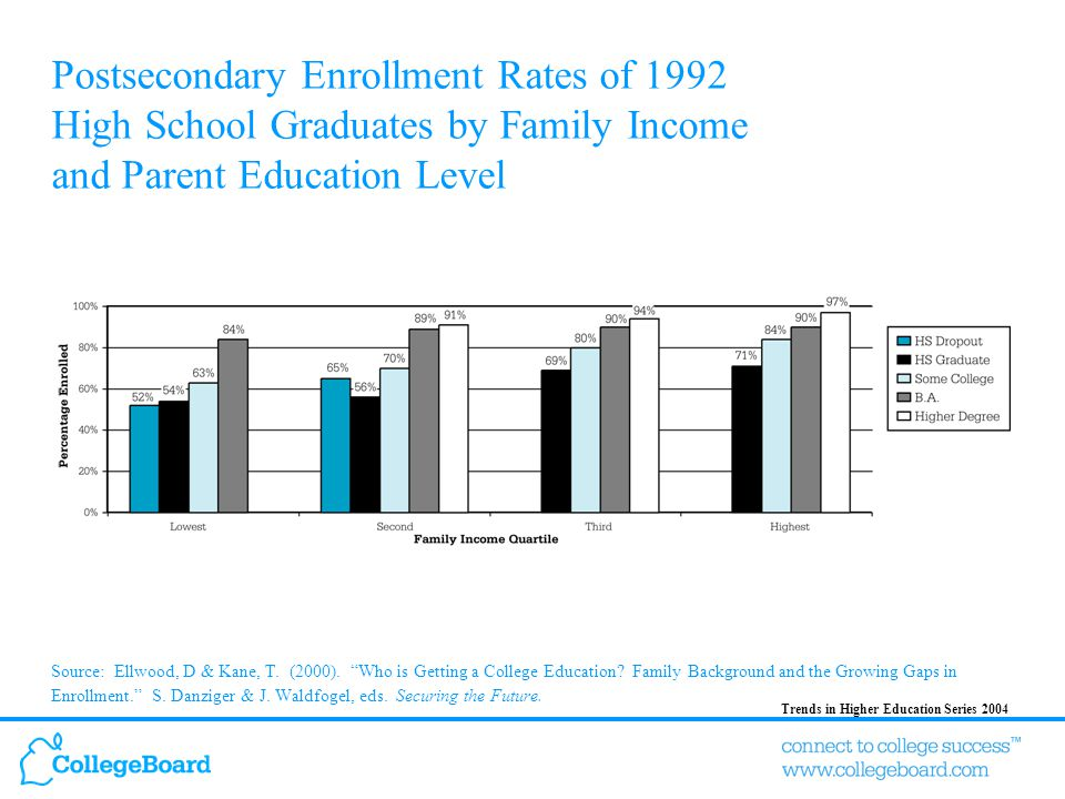 Trends in Higher Education Series 2004 Four-Year College and University Enrollment Rates of 1992 High School Graduates by Family Income and Parent Education Level Source: Ellwood, D & Kane, T.