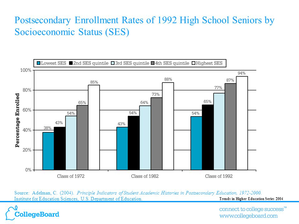 Trends in Higher Education Series 2004 Income Distribution of Full-Time, First-Year Students Within Sectors, 1999–2000 Source: Congressional Budget Office.