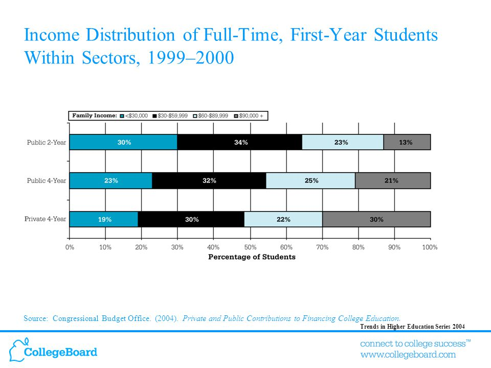 Trends in Higher Education Series 2004