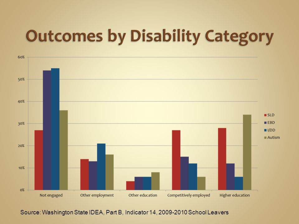 Source: Washington State IDEA, Part B, Indicator 14, 2009-2010 School Leavers