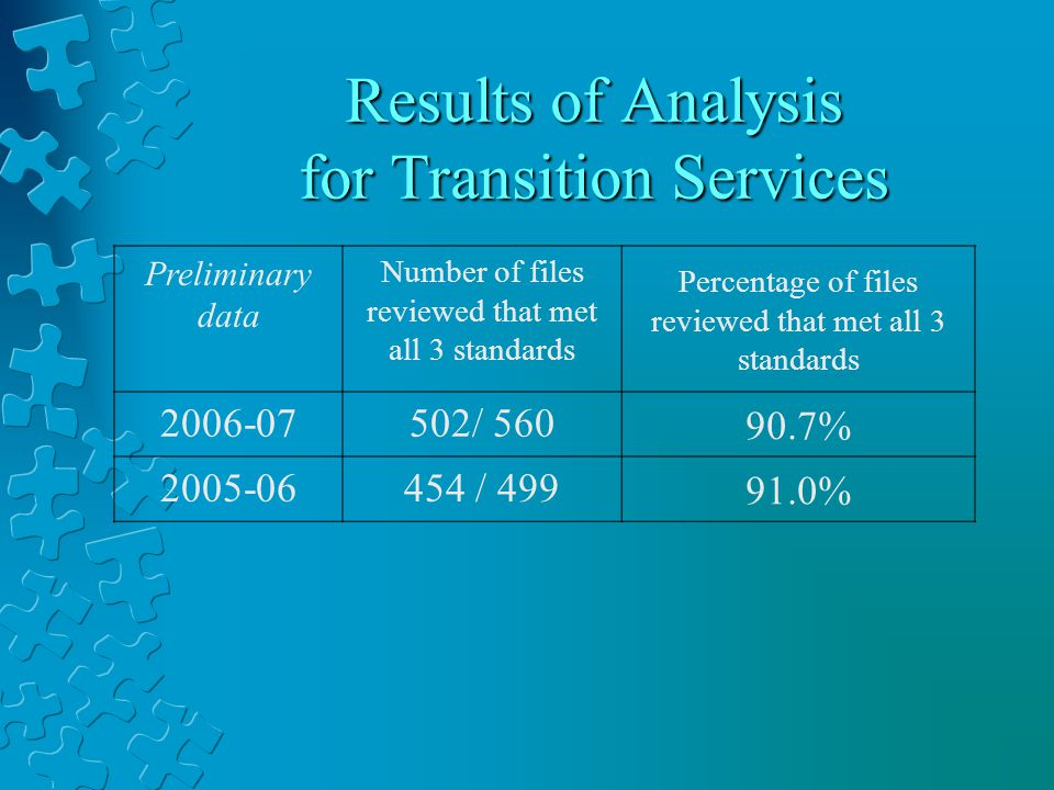 Results of Analysis for Transition Services Preliminary data Number of files reviewed that met all 3 standards Percentage of files reviewed that met all 3 standards 2006-07502/ 560 90.7% 2005-06454 / 499 91.0%