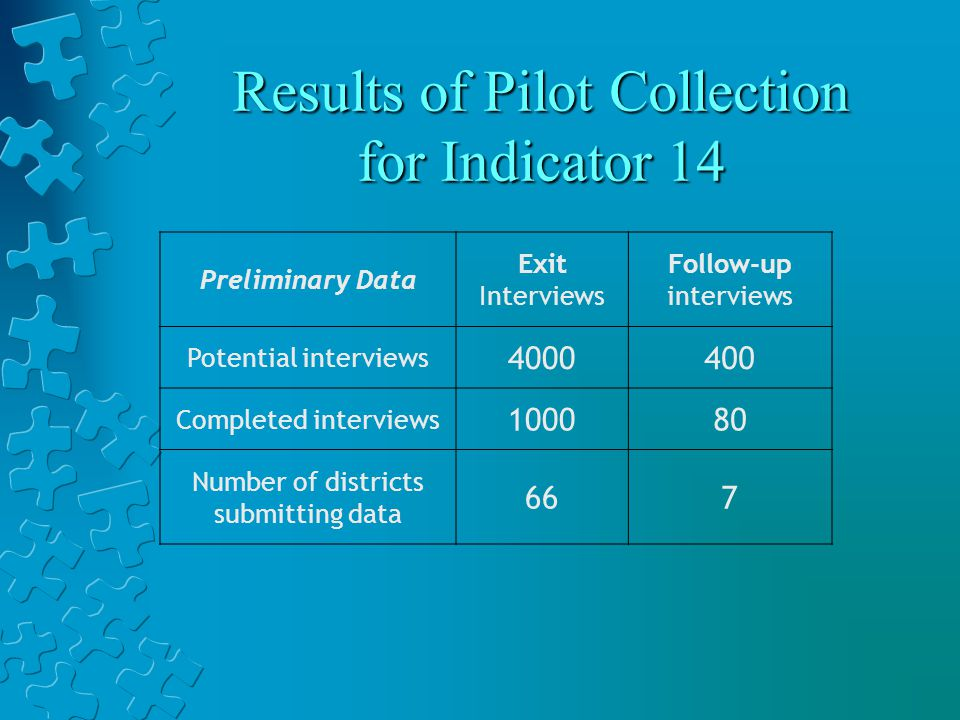 Results of Pilot Collection for Indicator 14 Preliminary Data Exit Interviews Follow-up interviews Potential interviews 4000400 Completed interviews 100080 Number of districts submitting data 667