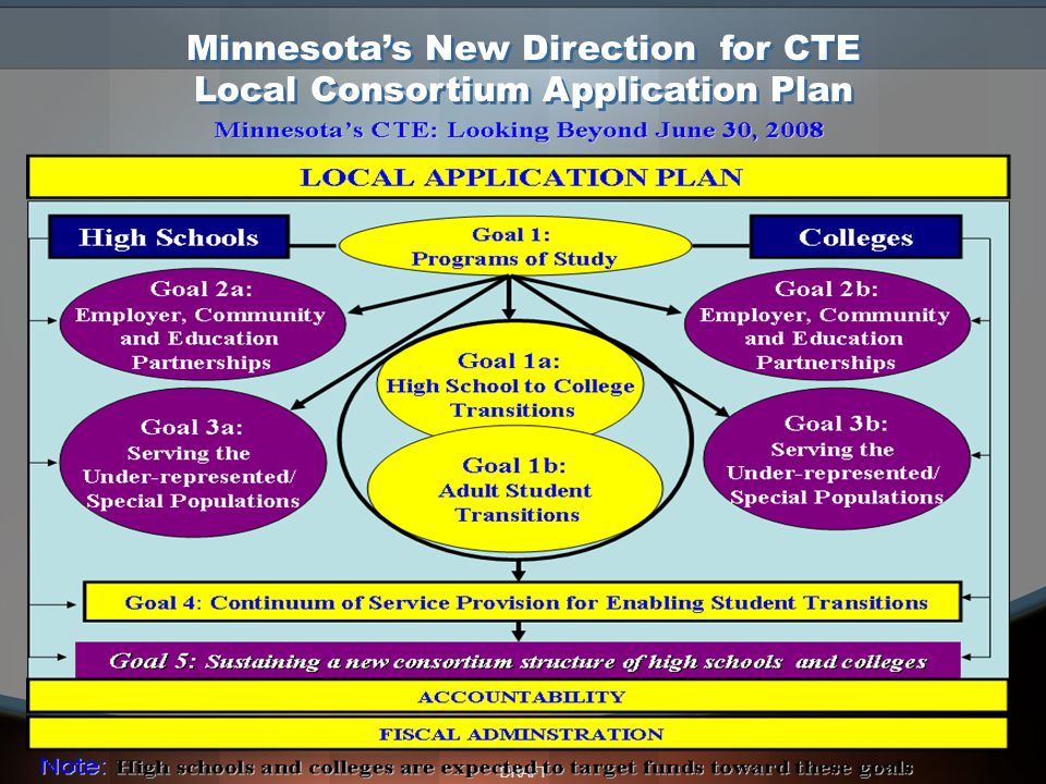 DRAFT Minnesota's New Direction for CTE Local Consortium Application Plan