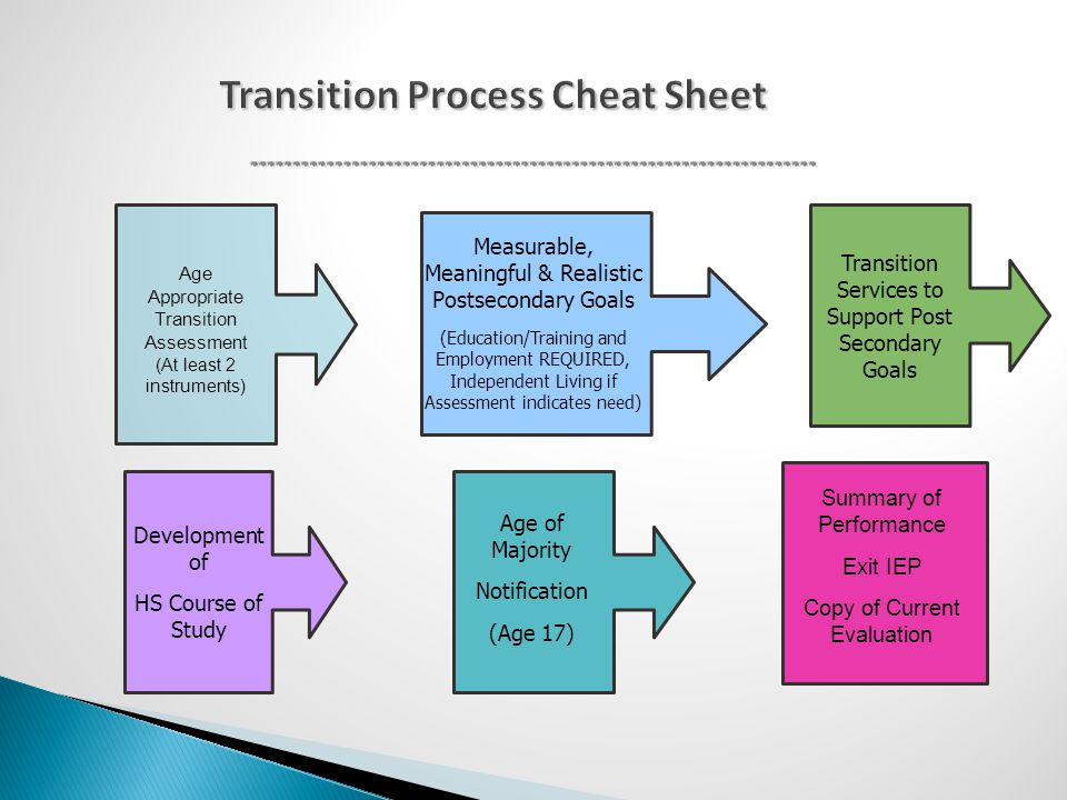 Transition Process Cheat Sheet Age Appropriate Transition Assessment (At least 2 instruments) Measurable, Meaningful & Realistic Postsecondary Goals (Education/Training and Employment REQUIRED, Independent Living if Assessment indicates need) Transition Services to Support Post Secondary Goals Development of HS Course of Study Age of Majority Notification (Age 17) Summary of Performance Exit IEP Copy of Current Evaluation