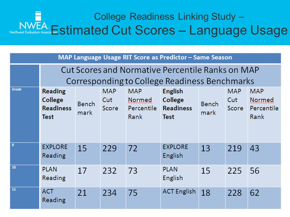College Readiness Linking Study – Estimated Cut Scores – Language Usage