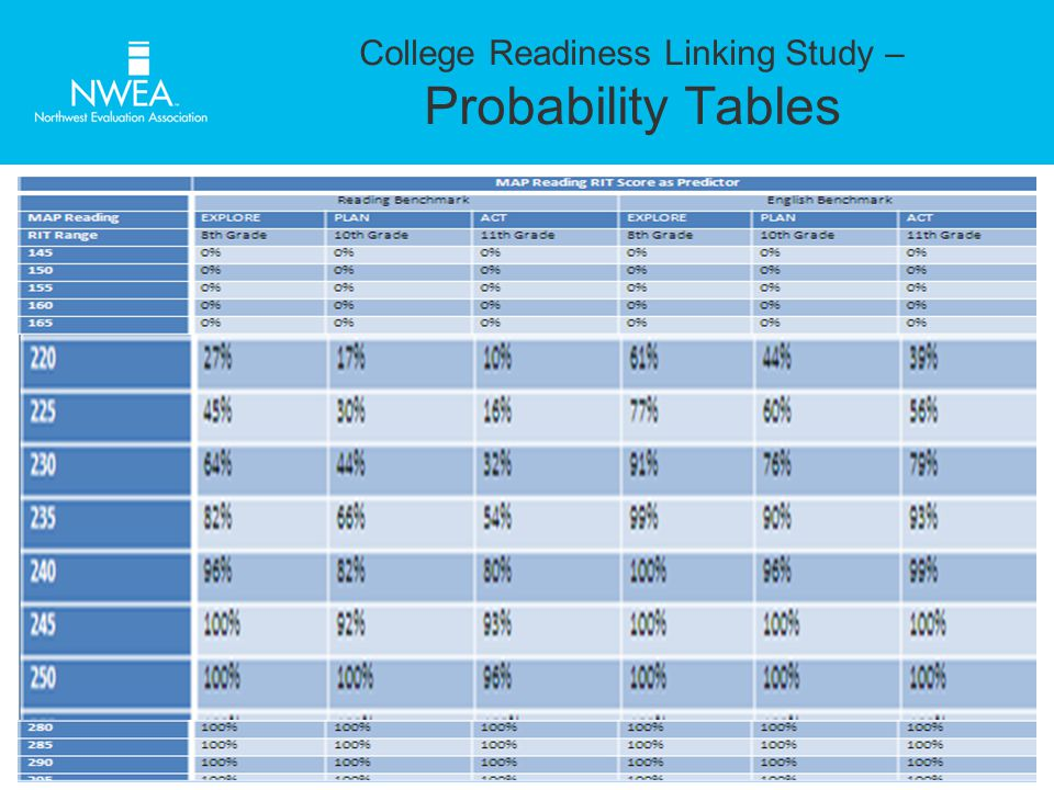 College Readiness Linking Study – Probability Tables
