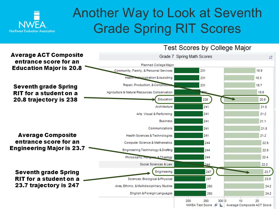 Another Way to Look at Seventh Grade Spring RIT Scores Average ACT Composite entrance score for an Education Major is 20.8 Seventh grade Spring RIT for a student on a 20.8 trajectory is 238 Average Composite entrance score for an Engineering Major is 23.7 Seventh grade Spring RIT for a student on a 23.7 trajectory is 247