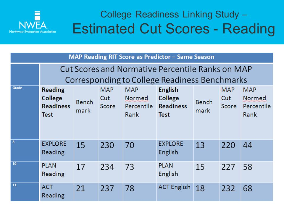 College Readiness Linking Study – Estimated Cut Scores - Reading