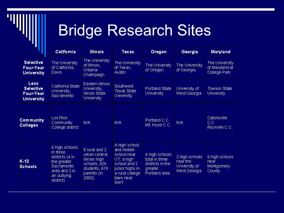 Bridge Research Sites