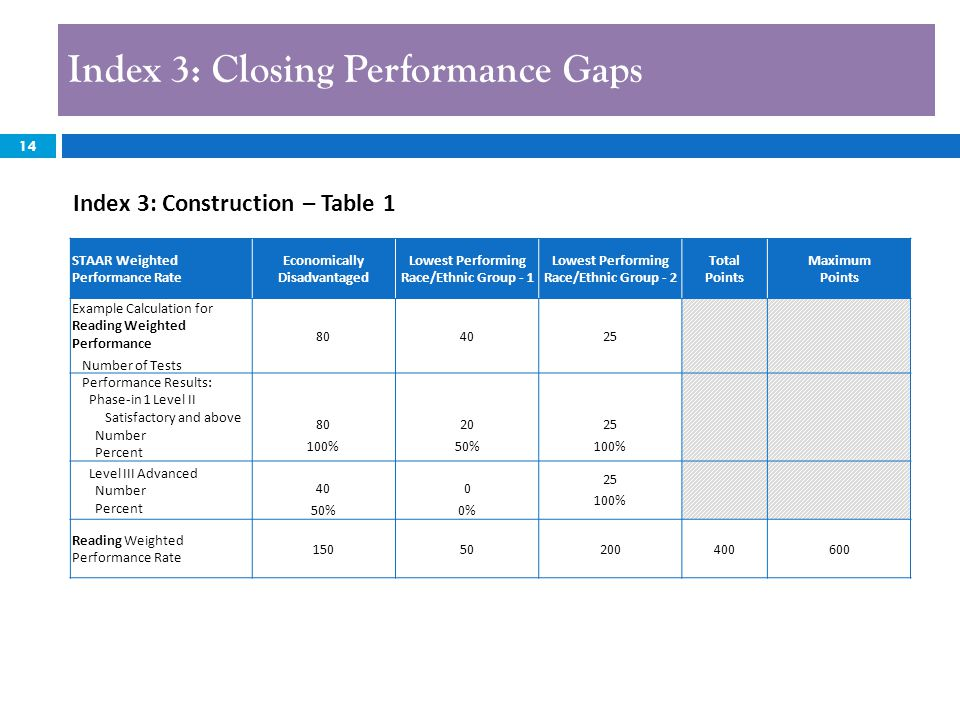14 Index 3: Closing Performance Gaps 14 Index 3: Construction – Table 1 STAAR Weighted Performance Rate Economically Disadvantaged Lowest Performing Race/Ethnic Group - 1 Lowest Performing Race/Ethnic Group - 2 Total Points Maximum Points Example Calculation for Reading Weighted Performance Number of Tests 804025 Performance Results: Phase-in 1 Level II Satisfactory and above Number Percent 80 100% 20 50% 25 100% Level III Advanced Number Percent 40 50% 0 0% 25 100% Reading Weighted Performance Rate 15050200400600