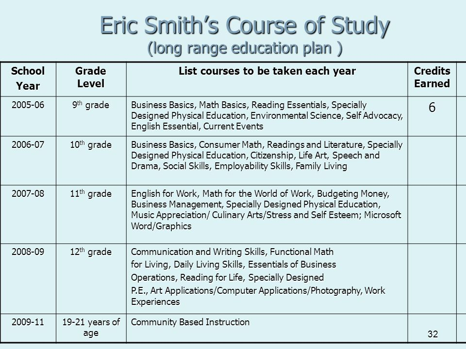 32 Eric Smith's Course of Study (long range education plan ) SchoolYear Grade Level List courses to be taken each year Credits Earned 2005-06 9 th gra