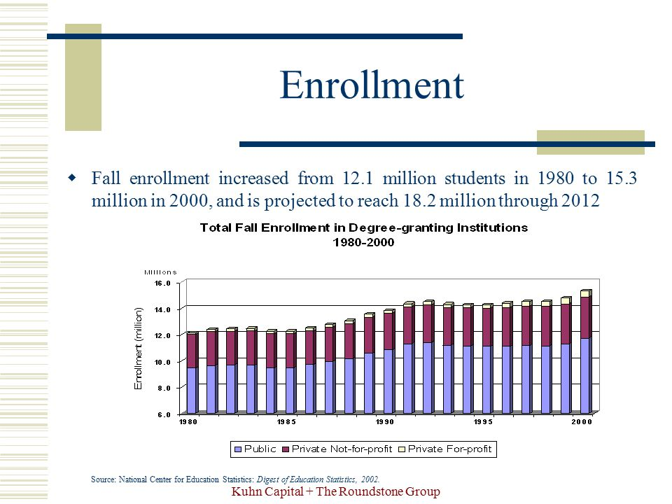 Kuhn Capital + The Roundstone Group Enrollment  Fall enrollment increased from 12.1 million students in 1980 to 15.3 million in 2000, and is projecte