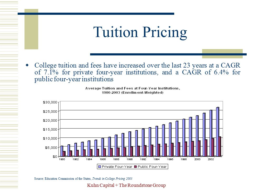 Kuhn Capital + The Roundstone Group Tuition Pricing  College tuition and fees have increased over the last 23 years at a CAGR of 7.1% for private fou