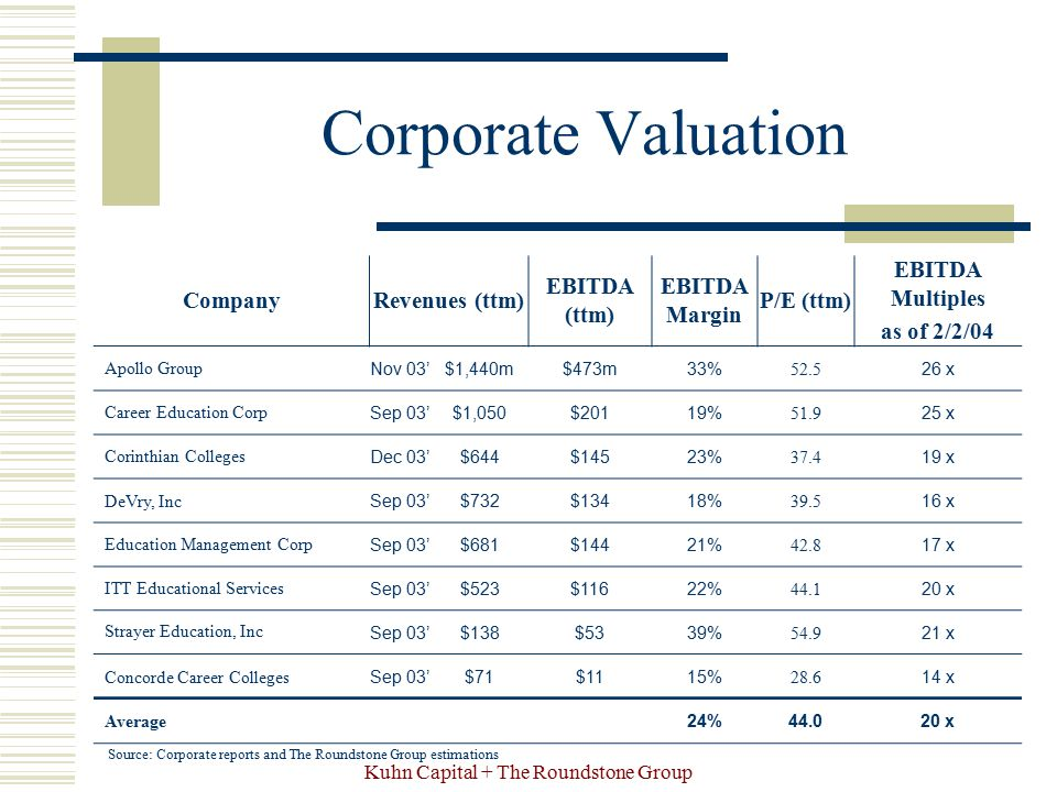 Kuhn Capital + The Roundstone Group Corporate Valuation Source: Corporate reports and The Roundstone Group estimations CompanyRevenues (ttm) EBITDA (t