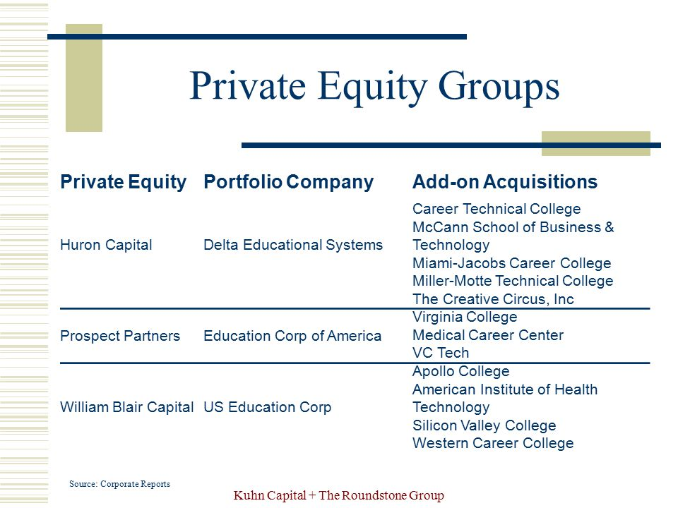 Kuhn Capital + The Roundstone Group Private Equity Groups Source: Corporate Reports Private EquityPortfolio CompanyAdd-on Acquisitions Huron CapitalDe