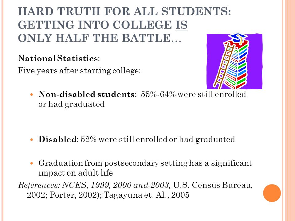 HARD TRUTH FOR ALL STUDENTS: GETTING INTO COLLEGE IS ONLY HALF THE BATTLE … National Statistics : Five years after starting college: Non-disabled students : 55%-64% were still enrolled or had graduated Disabled : 52% were still enrolled or had graduated Graduation from postsecondary setting has a significant impact on adult life References: NCES, 1999, 2000 and 2003, U.S.